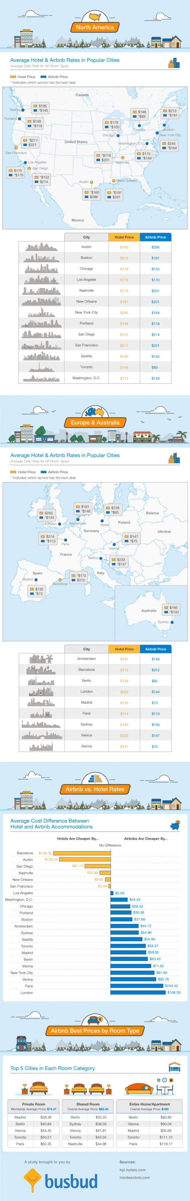 airbnb-vs-hotels-full-infographic