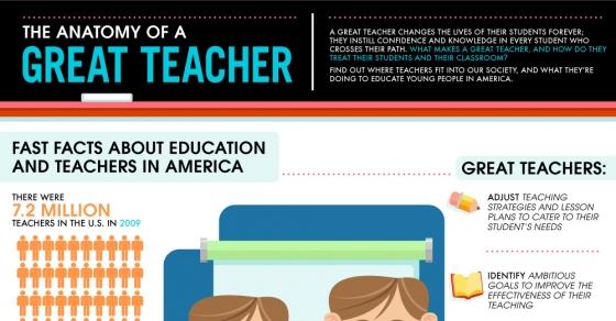 Anatomy Of A Great Teacher Nerdgraph Infographics