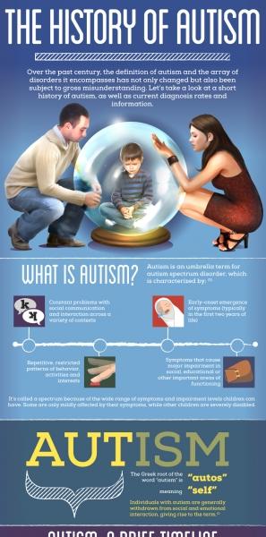autism-history