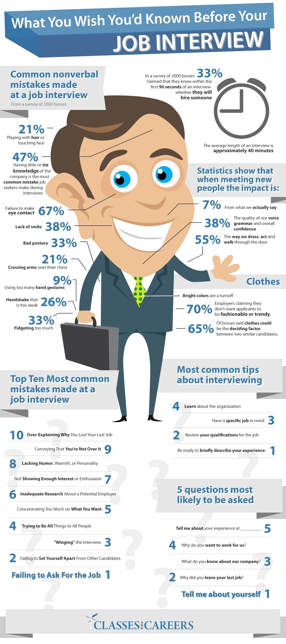 things you should know before your job interview nerdgraph things you should know before your job interview infographicsinfographics