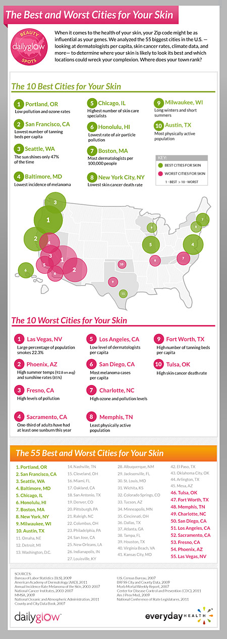 best-worst-cities-for-skin_450