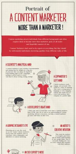 content-marketer-infographic