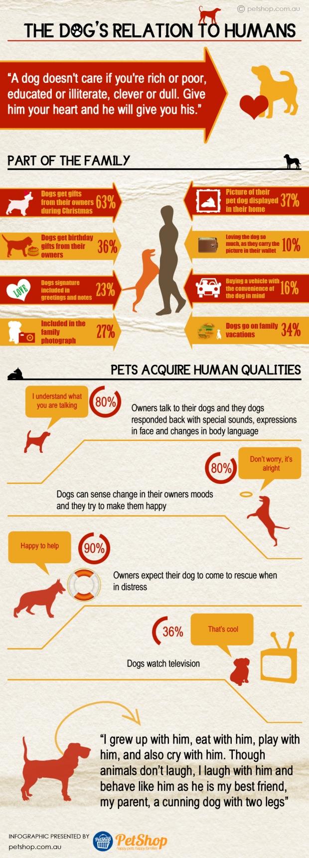 dogs-relationship-with-humans-petshop.com_.au-infographic