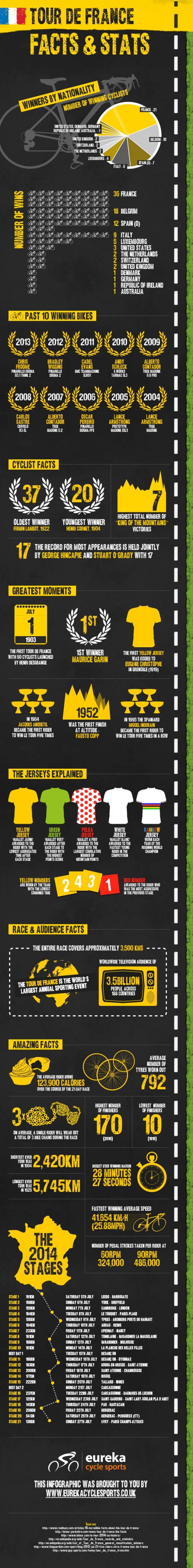 eureka-tour-de-france-infographic