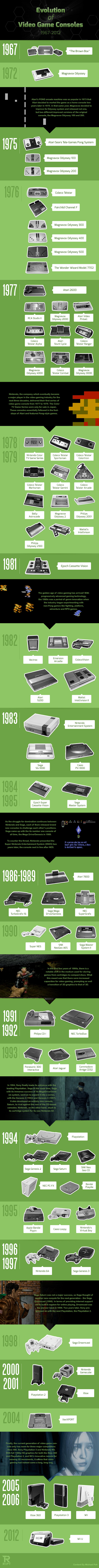 [Immagine: evolution-video-game-consoles1.jpg]