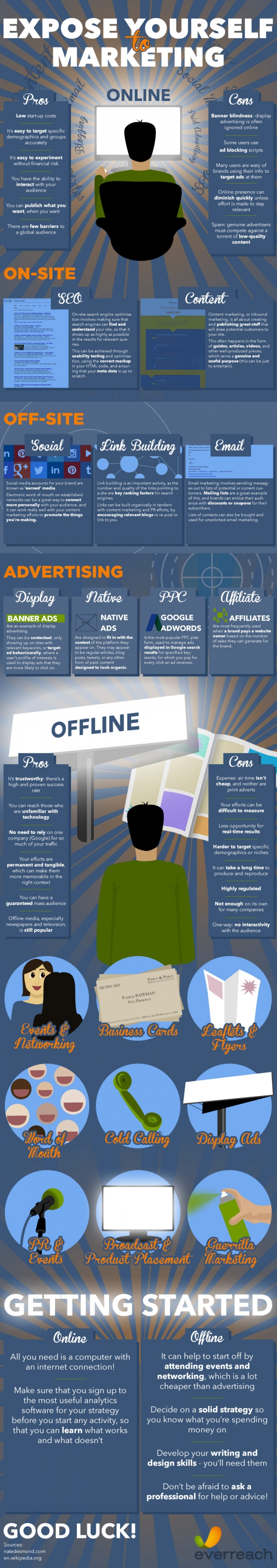 Marketing Strategies: Guide to Marketing Online and Offline [Infographic]