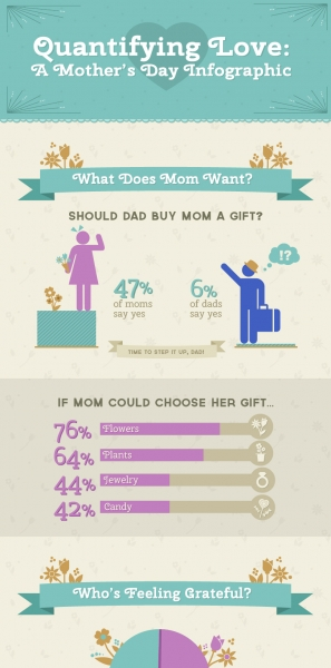 ftd-mothers-day-infographic-full