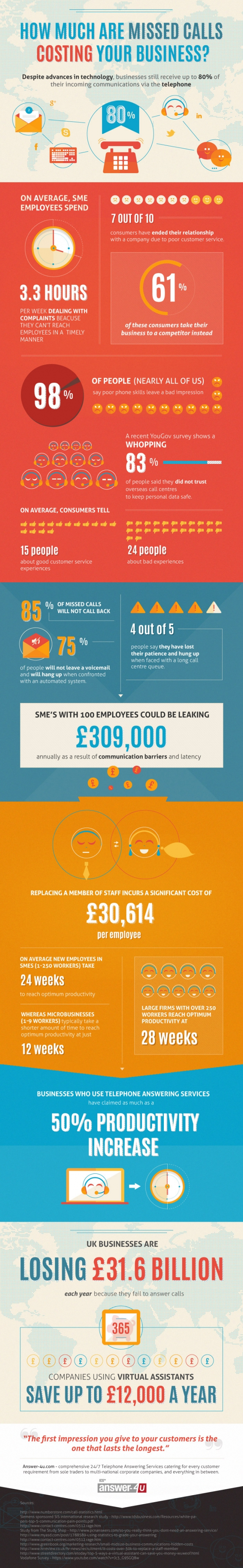 how-much-are-missed-calls-costing-your-business-info