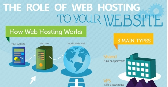 introduction to web hosting Introduction to web hosting how does the web work how can i make my own web site what is a web host  a common internet service is web hosting  web hosting means storing your web site on a public server  web hosting normally includes email services.