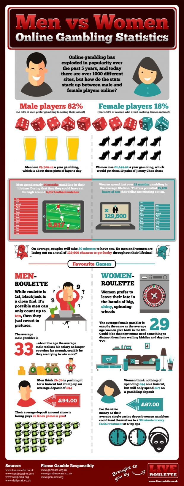 men-vs-women-online-gambling-statistics-620x1636.jpg