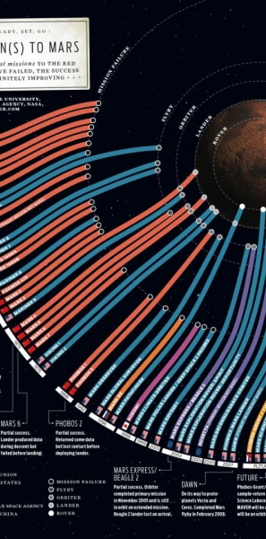 Failed Missions to Mars infographic