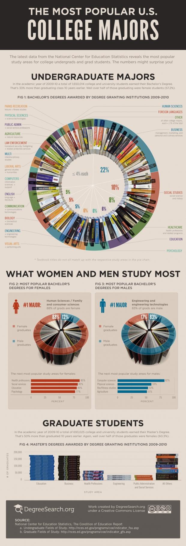 most-popular-majors-2012