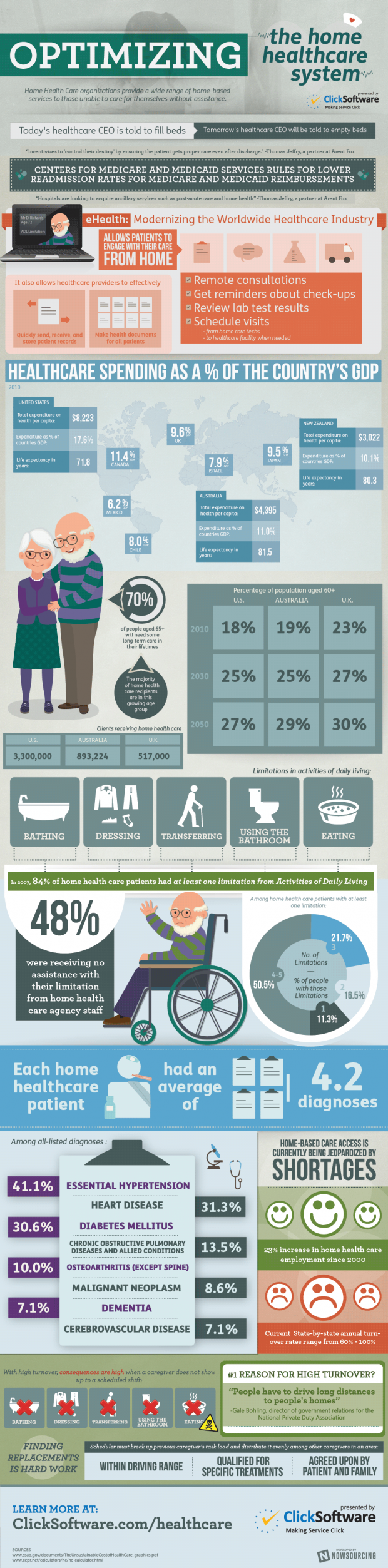 optimizing-the-home-healthcare-system-infographic