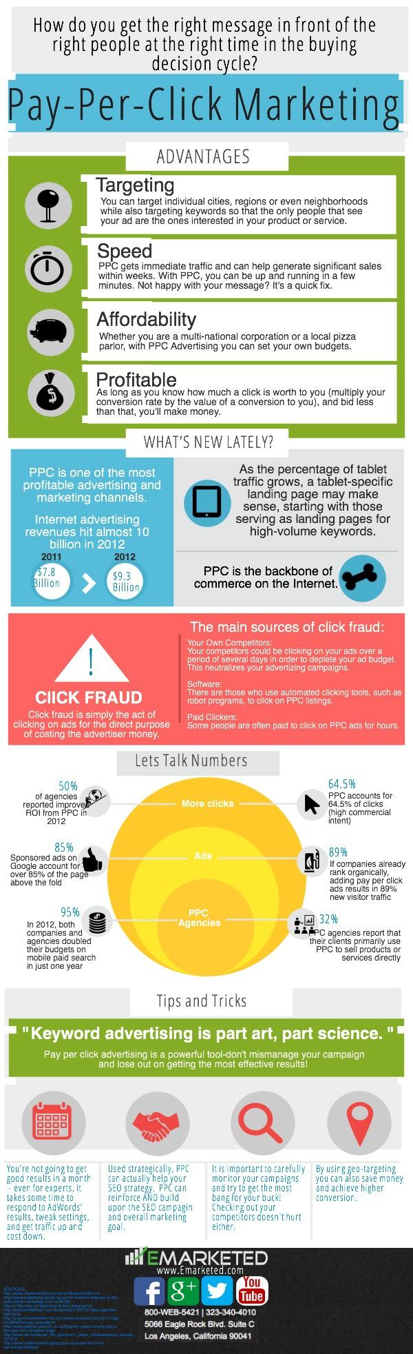 ppc-infographic
