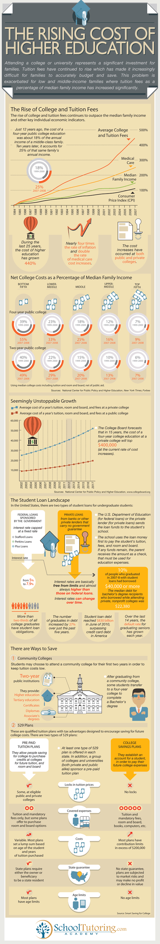 rising-costs-higher-education-infographic