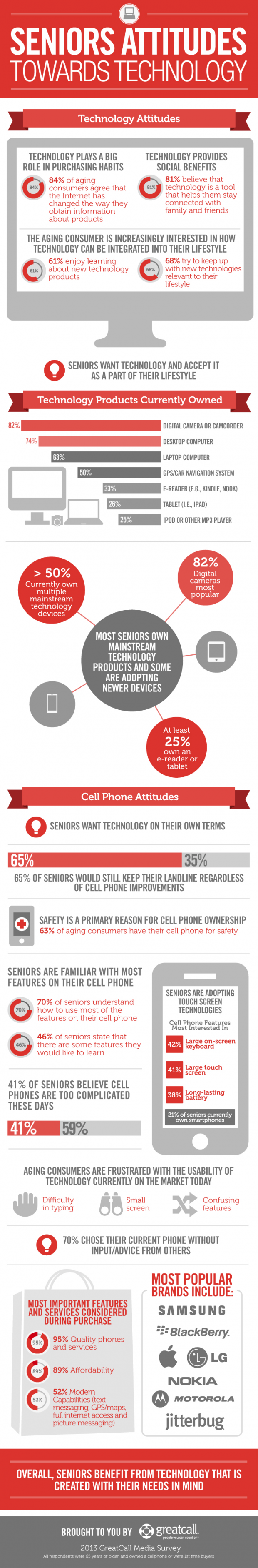 seniors-attitudes-towards-technology-infographic