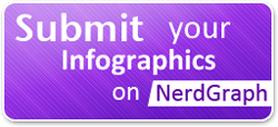 Submit your Infographics on NerdGraph