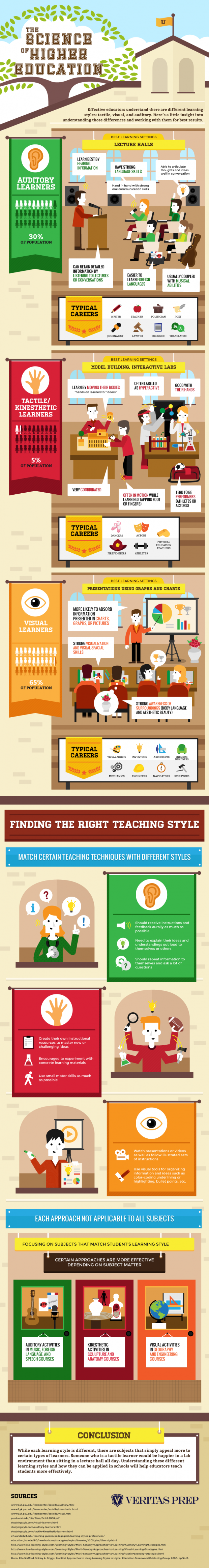 the-science-of-higher-education-infographic