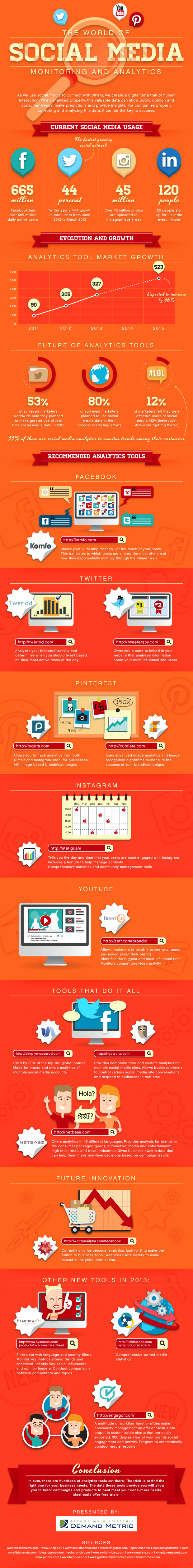 the-world-of-social-media-monitoring-and-analytics-infographic