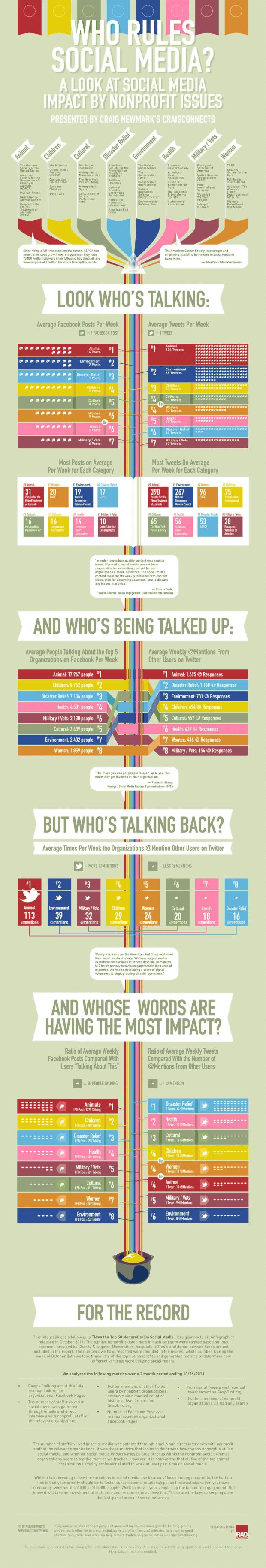Who Rules Social Media