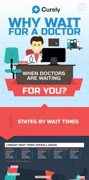 why-wait-for-a-doctor-when-doctors-are-waiting-for-you