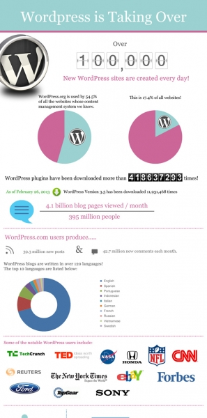 wordpress-is-taking-over